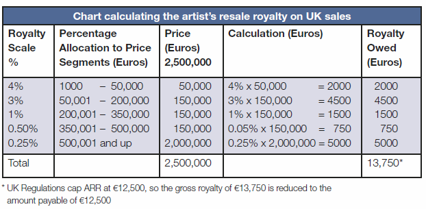Artist release royalty on UK sales chart
